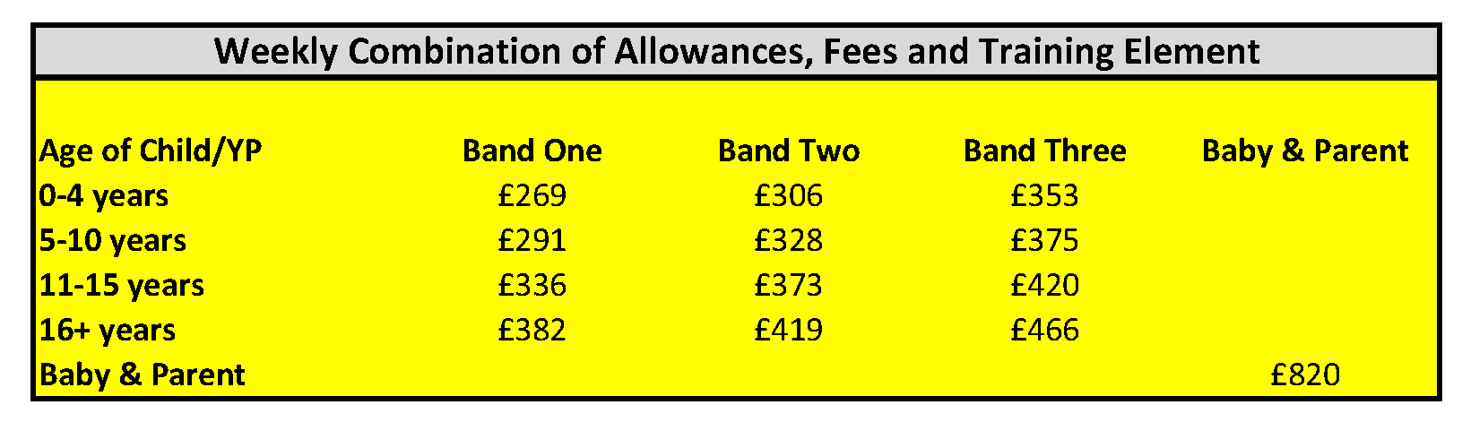 Image of table of weekly combination of allowances, fees and training element